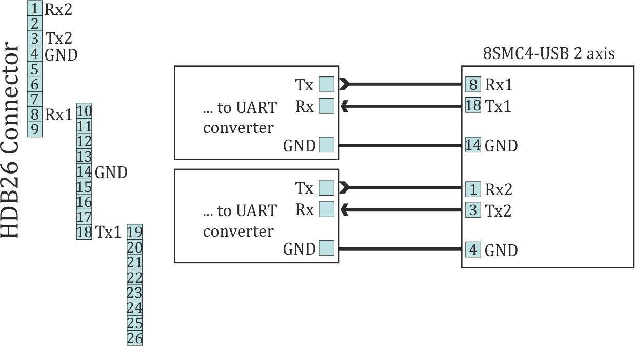 hight resolution of  images uart2axis png recommended scheme of connection to serial