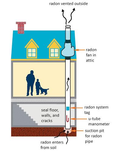 radon mitigation docair nashville