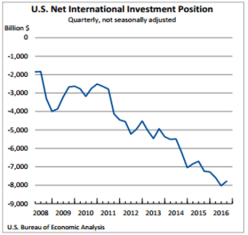 net-international-investment-position-dec-29