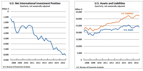 Assets and Liabilities March 29