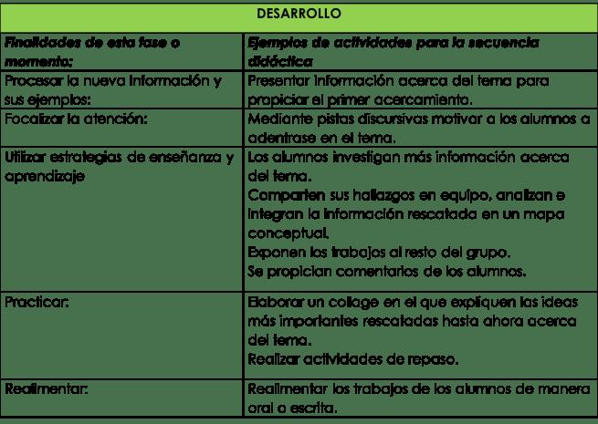 Ejemplos de actividades para el desarrollo de una secuencia didáctica
