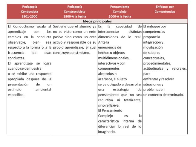Cuadros Comparativos De Las Principales Teorías Y Corrientes