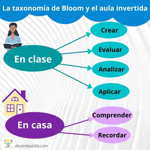 La taxonomía de Bloom y el aula invertida