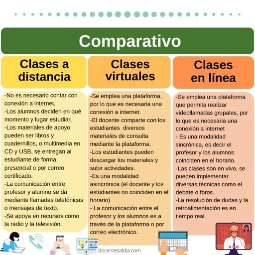 Diferencias de las clases a distancia, clases virtuales y clases en línea