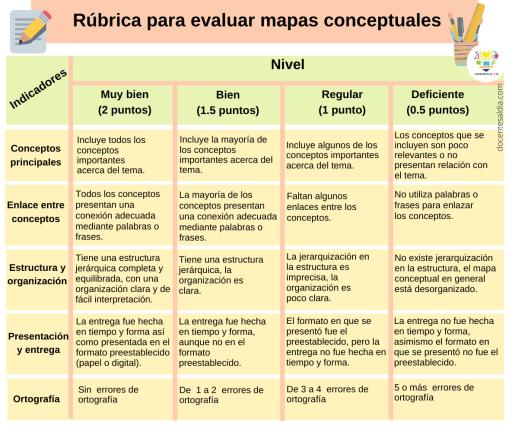 Rúbrica para evaluar mapas conceptuales