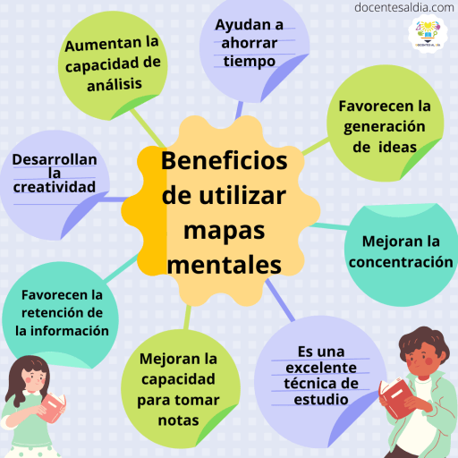 Beneficios de usar mapas mentales