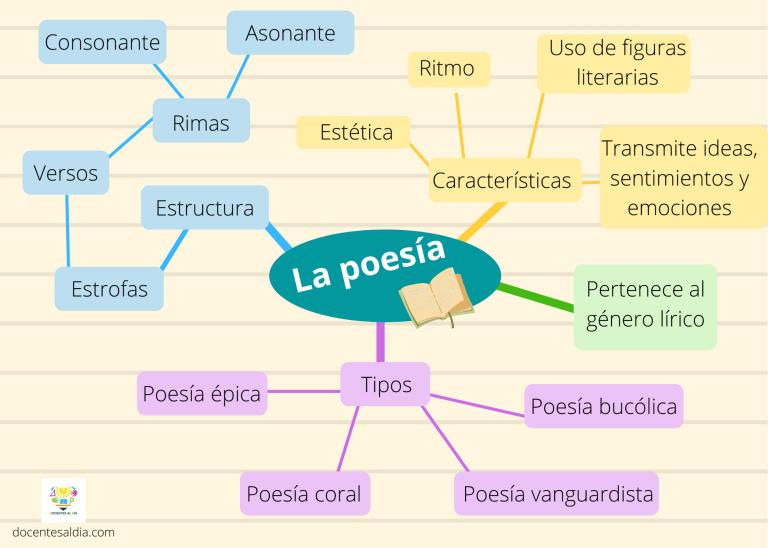 Ejemplo de mapa mental sobre la poesía