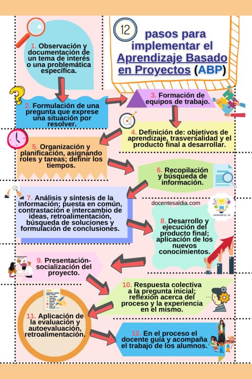 12 pasos del Aprendizaje Basado en Proyectos