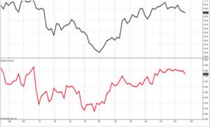 Корреляция форекс валютных пар GBP/JPY и GBP/CAD
