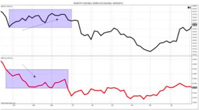 Корреляция форекс между парами GBP/JPY и GBP/CAD