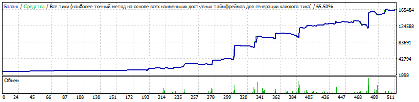 10000$ USDJPY Risk 0.1 LotExpHist 1.7
