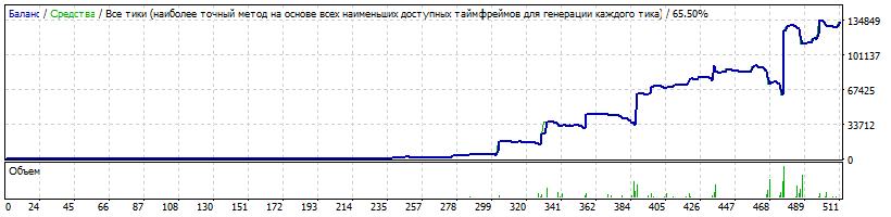 100$ USDJPY Risk 0.2 LotExpHist 1.9