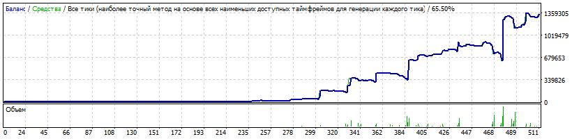 1000$ USDJPY Risk 0.2 LotExpHist 1.9