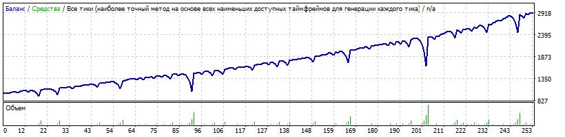 Начальный депозит $1000 Risk=0.8 1 ордер с умножением