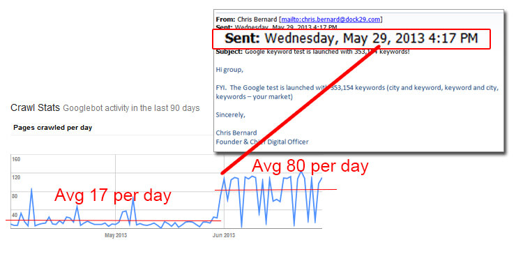 How to Rank on Google - Get Indexed by Google