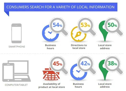 New Google Study Released!  Local Small Business Search Engine Marketing Program Considerations.