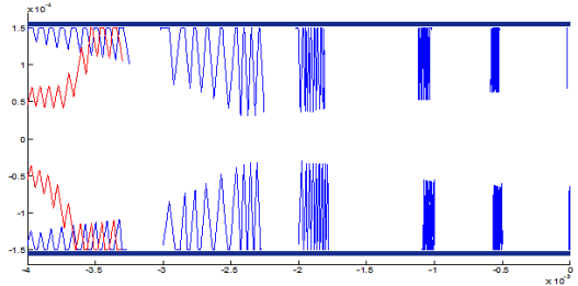 A typical bead trajectory simulation. f = 0.05 Hz, J = 1.45 E+7 A