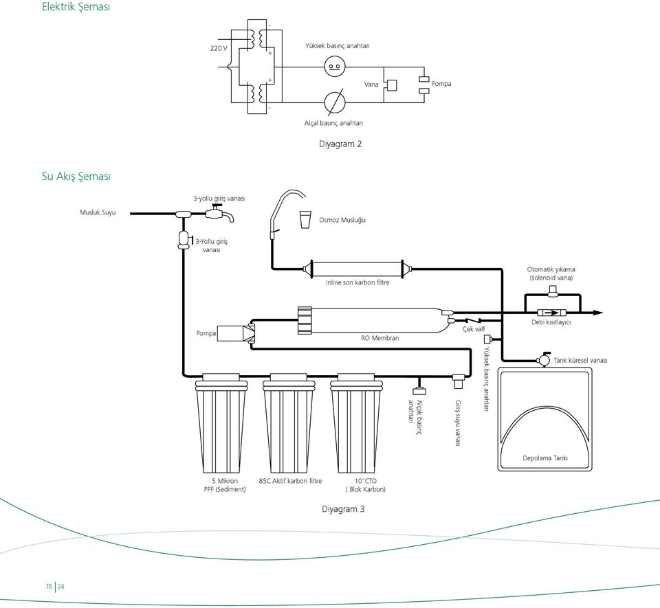 OPAL CCR. Reverse Osmosis User Manual Ters Osmoz Kullanma