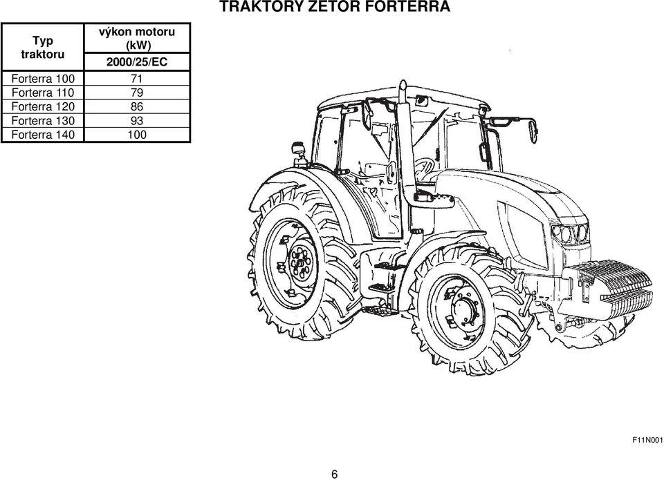 ZETOR Návod k obsluze pro traktory Zetor Forterra, který