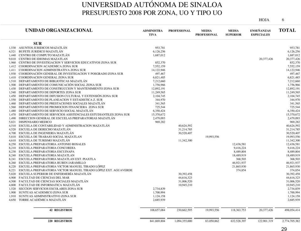 UNIVERSIDAD AUTÓNOMA DE SINALOA PRESUPUESTO 2008 POR ZONA