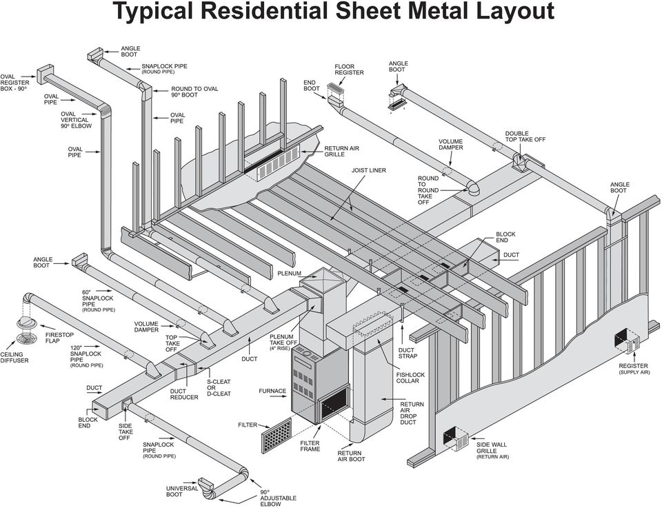 How to. Select Duct, Fittings, Etc. for Heating
