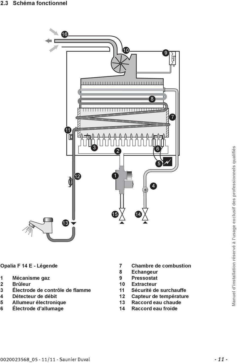 Notice d emploi et manuel d installation Opalia F 14 E OpaliaPLUS F 17 E  PDF