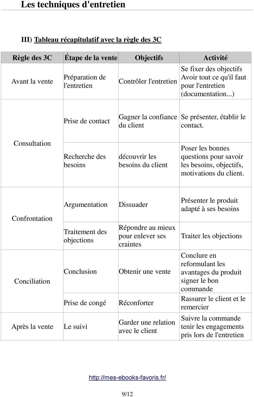 Argumentation Et Traitement Des Objections : argumentation, traitement, objections, Techniques, D'entretien, D'une, Vente, Download