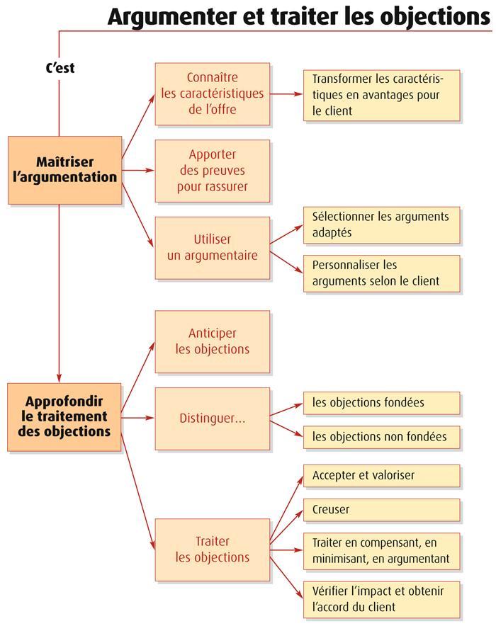 Argumentation Et Traitement Des Objections : argumentation, traitement, objections, ARGUMENTER, TRAITER, OBJECTIONS, Téléchargement, Gratuit