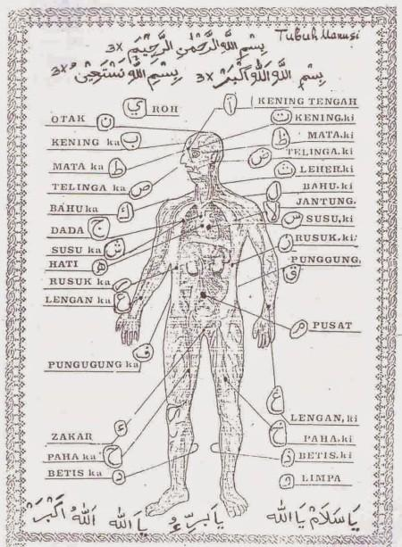 Arti Huruf Hijaiyah Dalam Tubuh Manusia : huruf, hijaiyah, dalam, tubuh, manusia, RAHASIA, DISEBALIK, HURUF, HIJAIYAH, Download
