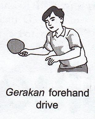 Teknik Pukulan Tenis Meja : teknik, pukulan, tenis, HUBUNGAN, PUKULAN, FOREHAND,, Download, Gratis