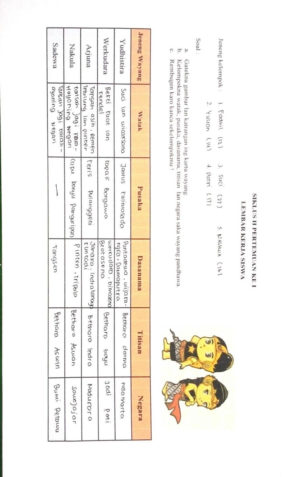 Memiliki nama kecil bima dan anak dari perkawinan prabu pandu dan. Upaya Meningkatkan Hasil Belajar Bahasa Jawa Materi Wayang Dengan Media Kartu Kata Bergambar Wayang Di Kelas Iv Sd Negeri Glagah Skripsi Pdf Free Download