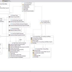 Logical Data Model Example Diagram 2000 Honda Civic Stereo Wiring From Warehouse Models To Analytical Reports Pdf