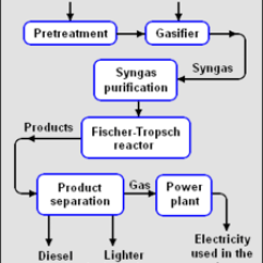 Fischer Tropsch Process Flow Diagram Sample Visio Network Biobased Materials Issues And Challenges - Pdf