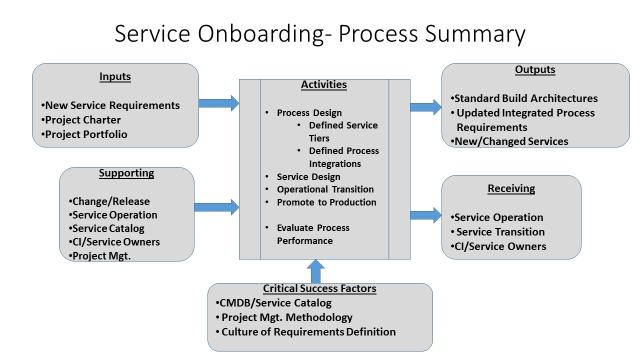 Database Security Framework