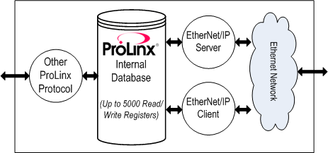 DFNT. ProLinx Gateway EtherNet/IP Explicit Messaging