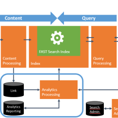 Sharepoint 2013 Components Diagram The Titanic Parts Search Topologies Explained Pdf Admin Component Administration Runs System Processes That Are Essential