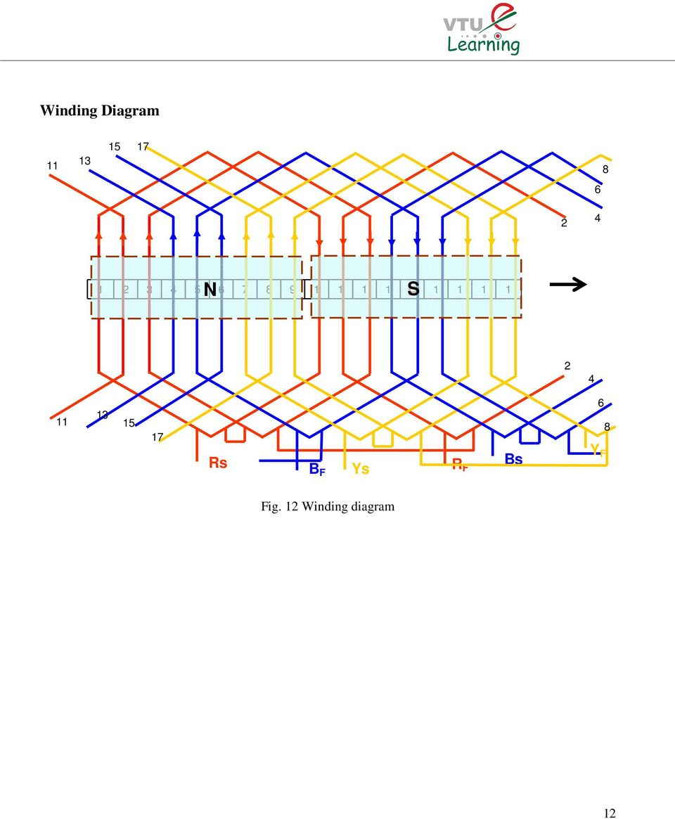 medium resolution of develop the winding diagram of a hp volts phase pole induction motor with slots double layer full pitched lap winding soln no of poles no of slots