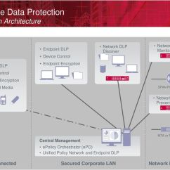Symantec Endpoint Protection Architecture Diagram How To Wire A 2 Way Switch Data Mcafee S And Network Loss Prevention - Pdf