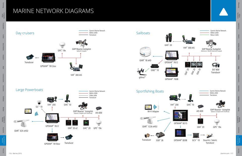 SPECS NETWORKS 106 Marine 2015 Garmin.com PDF