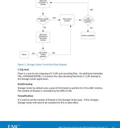 storage center connection flow diagram c clip level there is a one to  [ 960 x 1070 Pixel ]