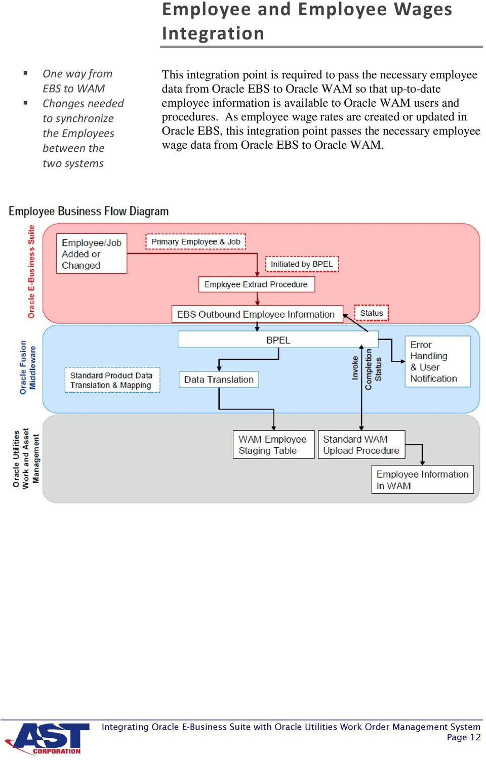 hight resolution of up to date employee information is available to oracle wam users and procedures