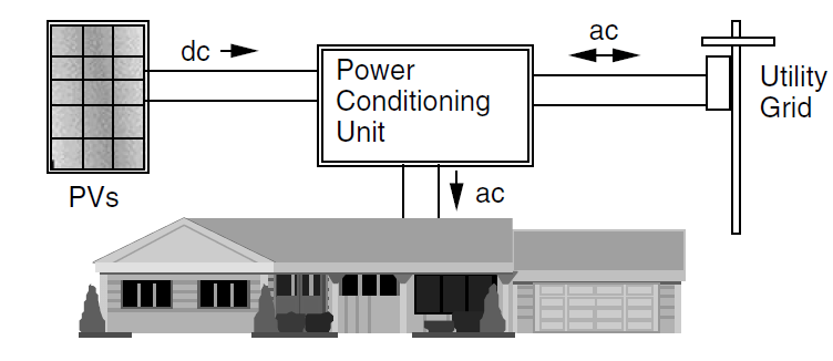 Pv System: Utility Interactive Pv System