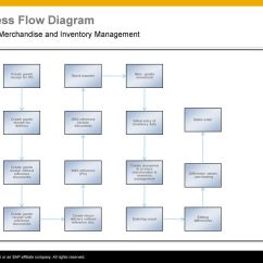 Inventory Management Process Flow Diagram 1976 Corvette Dash Wiring In Store Merchandise And Sap Best Practices Without Reference Documents With Po Create Document