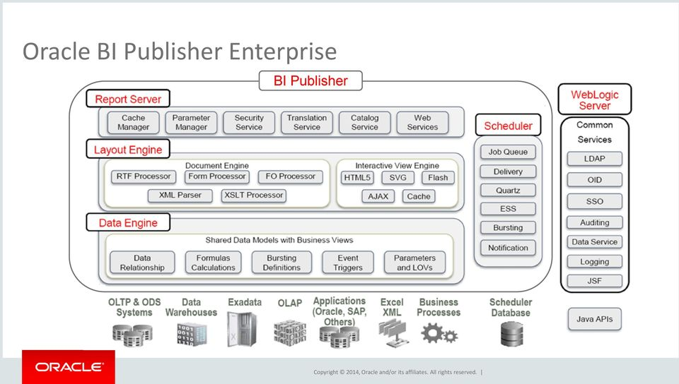 Oracle Business Intelligence Publisher Overview & Best