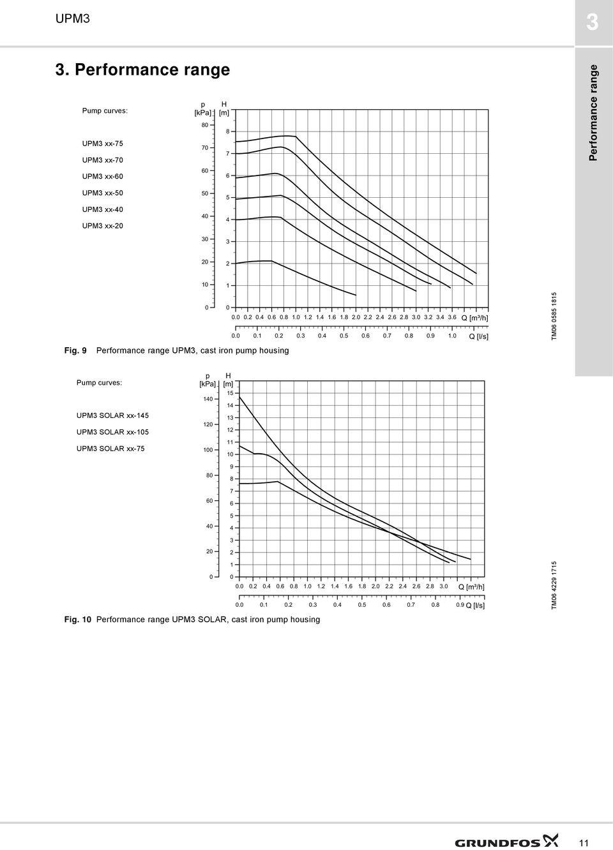 GRUNDFOS DATA BOOKLET UPM3. UPM3, UPM3 HYBRID, UPM3 AUTO