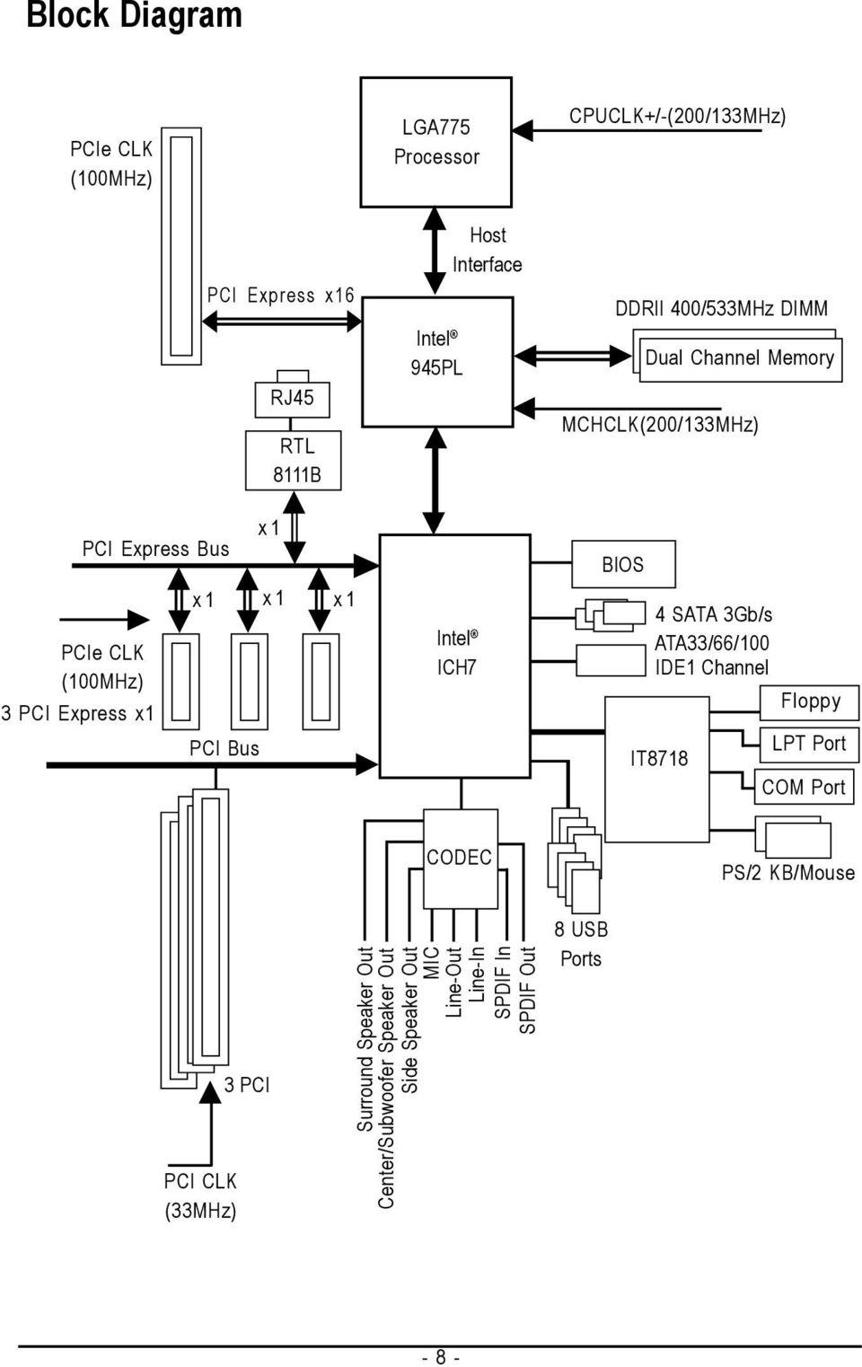 GA-945PL-S3 Intel Core TM 2 Extreme / Core TM 2 Duo Intel