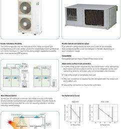 single split air conditioners multi split system air conditioners equipped with inverter single  [ 960 x 1257 Pixel ]