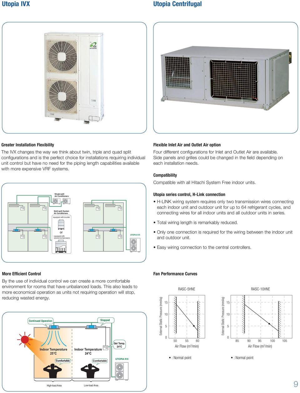 medium resolution of single split air conditioners multi split system air conditioners equipped with inverter single