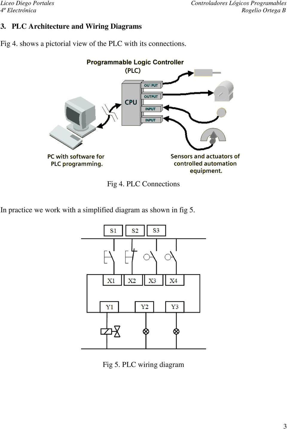 medium resolution of plc wiring diagram 3 fig 4