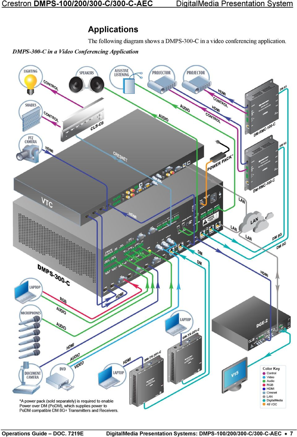 medium resolution of diagram shows a dmps 300 c in a video conferencing application
